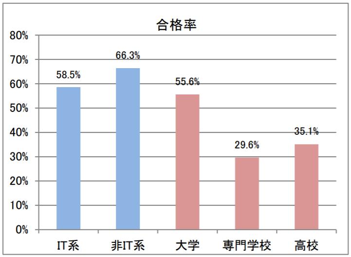 ITパスポートの合格率のグラフ